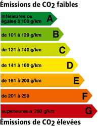 Informations co2
